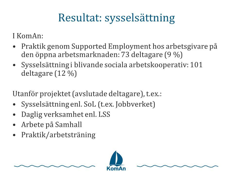 Resultat: sysselsättning I KomAn: •Praktik genom Supported Employment hos arbetsgivare på den öppna arbetsmarknaden: 73 deltagare (9 %) •Sysselsättning i blivande sociala arbetskooperativ: 101 deltagare (12 %) Utanför projektet (avslutade deltagare), t.ex.: •Sysselsättning enl.