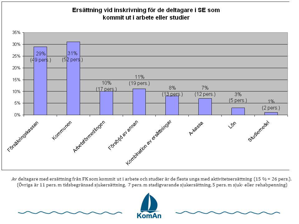 Av deltagare med ersättning från FK som kommit ut i arbete och studier är de flesta unga med aktivitetsersättning (15 % = 26 pers.). (Övriga är 11 per
