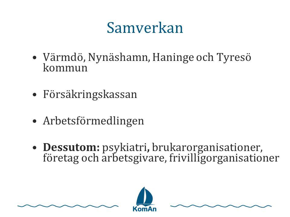 Samverkan •Värmdö, Nynäshamn, Haninge och Tyresö kommun •Försäkringskassan •Arbetsförmedlingen •Dessutom: psykiatri, brukarorganisationer, företag och