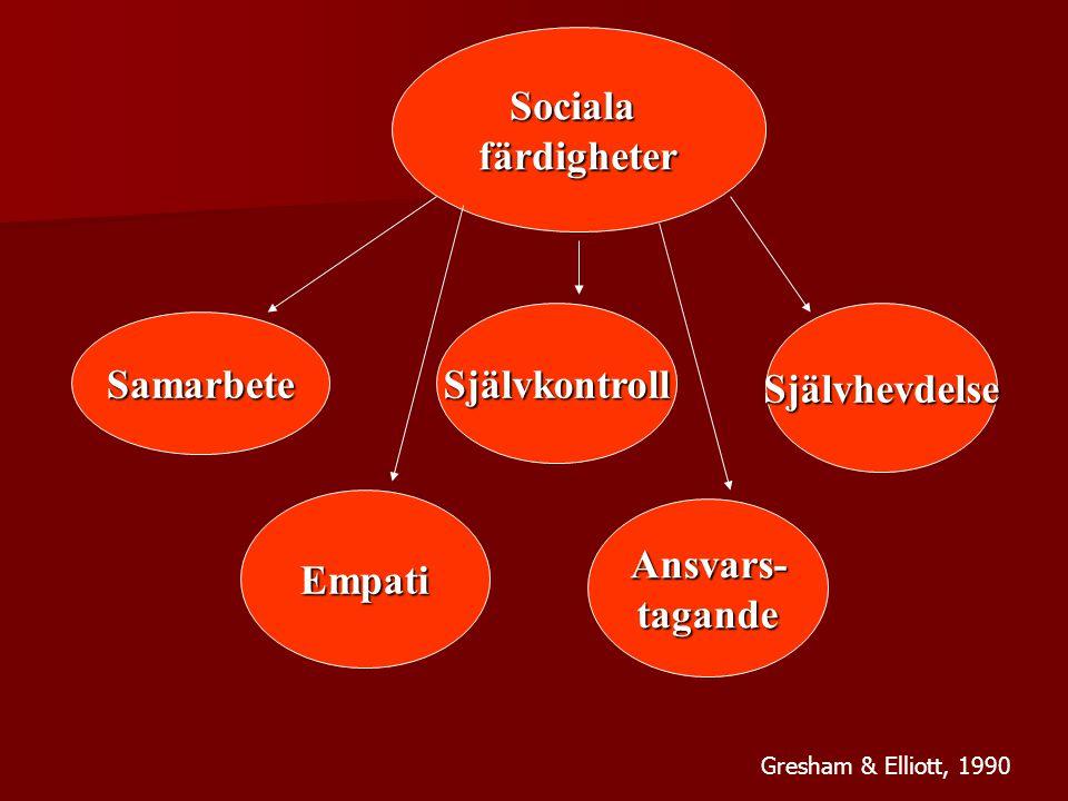 Socialafärdigheter Samarbete SjälvkontrollSjälvhevdelse Empati Ansvars-tagande Gresham & Elliott, 1990