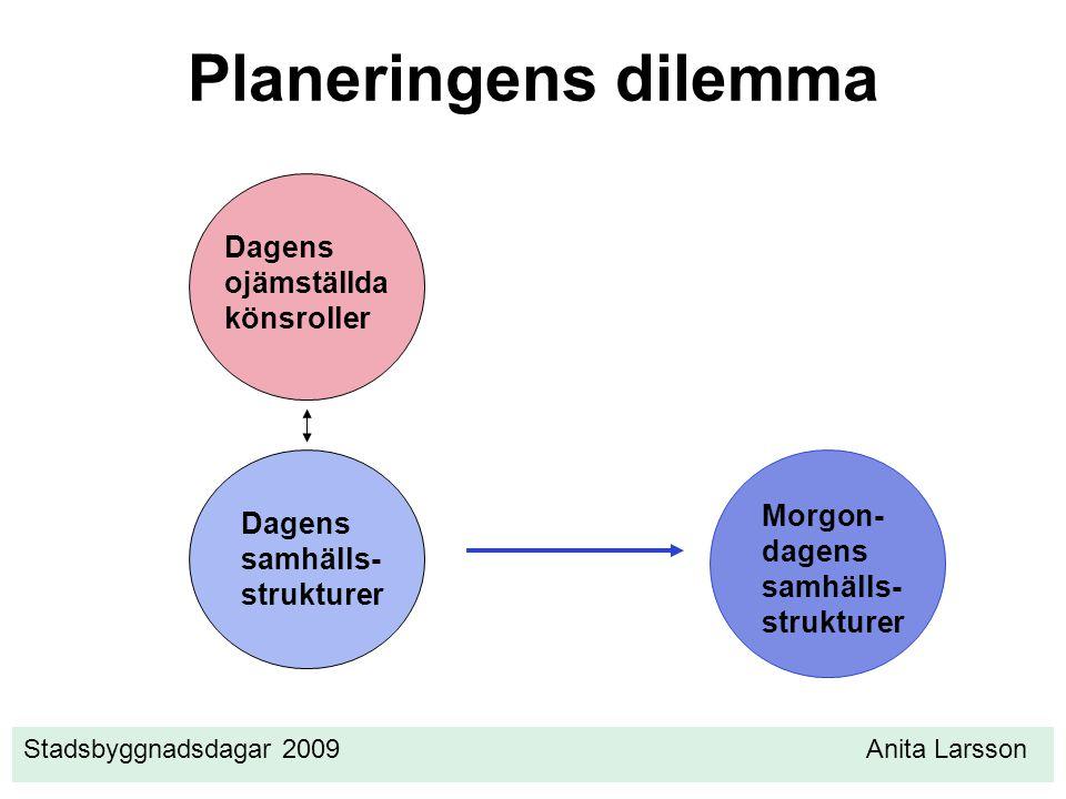 Stadsbyggnadsdagar 2009 Anita Larsson Planeringens dilemma Dagens ojämställda könsroller Dagens samhälls- strukturer Morgon- dagens samhälls- strukturer