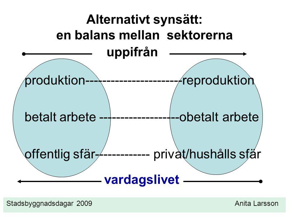 Stadsbyggnadsdagar 2009 Anita Larsson Alternativt synsätt: en balans mellan sektorerna produktion-----------------------reproduktion betalt arbete -------------------obetalt arbete offentlig sfär------------- privat/hushålls sfär vardagslivet uppifrån