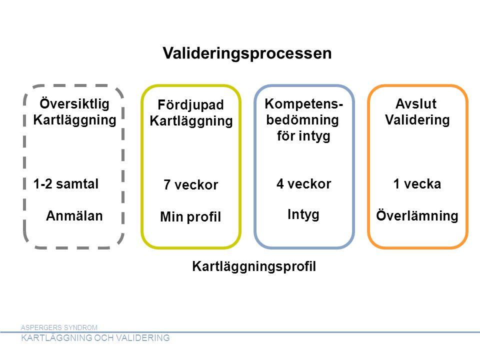 ASPERGERS SYNDROM KARTLÄGGNING OCH VALIDERING ASPERGERS SYNDROM KARTLÄGGNING OCH VALIDERING Steg 1 – Översiktlig Kartläggning 1-2 samtal Information om Valideringsprocessen Kartläggning av kompetens inför validering Anmälan till validering