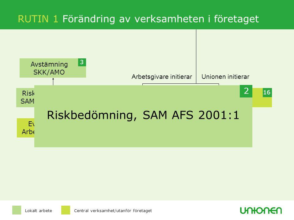 Arbetsgivare initierarUnionen initierar 3 Avstämning SKK/AMO 2 Riskbedömning, SAM AFS 2001:1 16 Rutin 2/19 4 Ev rådgivning Arbetsmiljöverket Informati