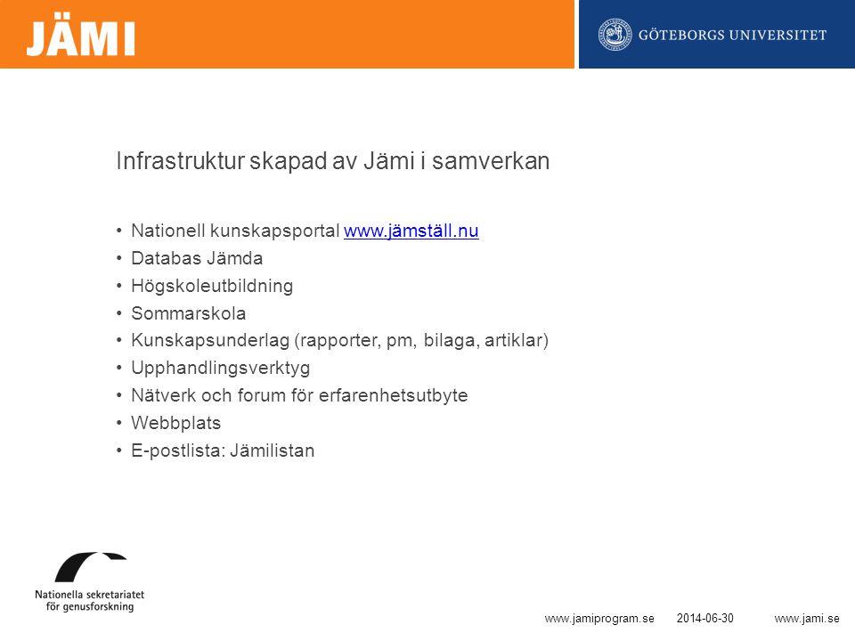 www.jami.se Infrastruktur skapad av Jämi i samverkan •Nationell kunskapsportal www.jämställ.nuwww.jämställ.nu •Databas Jämda •Högskoleutbildning •Sommarskola •Kunskapsunderlag (rapporter, pm, bilaga, artiklar) •Upphandlingsverktyg •Nätverk och forum för erfarenhetsutbyte •Webbplats •E-postlista: Jämilistan 2014-06-30www.jamiprogram.se