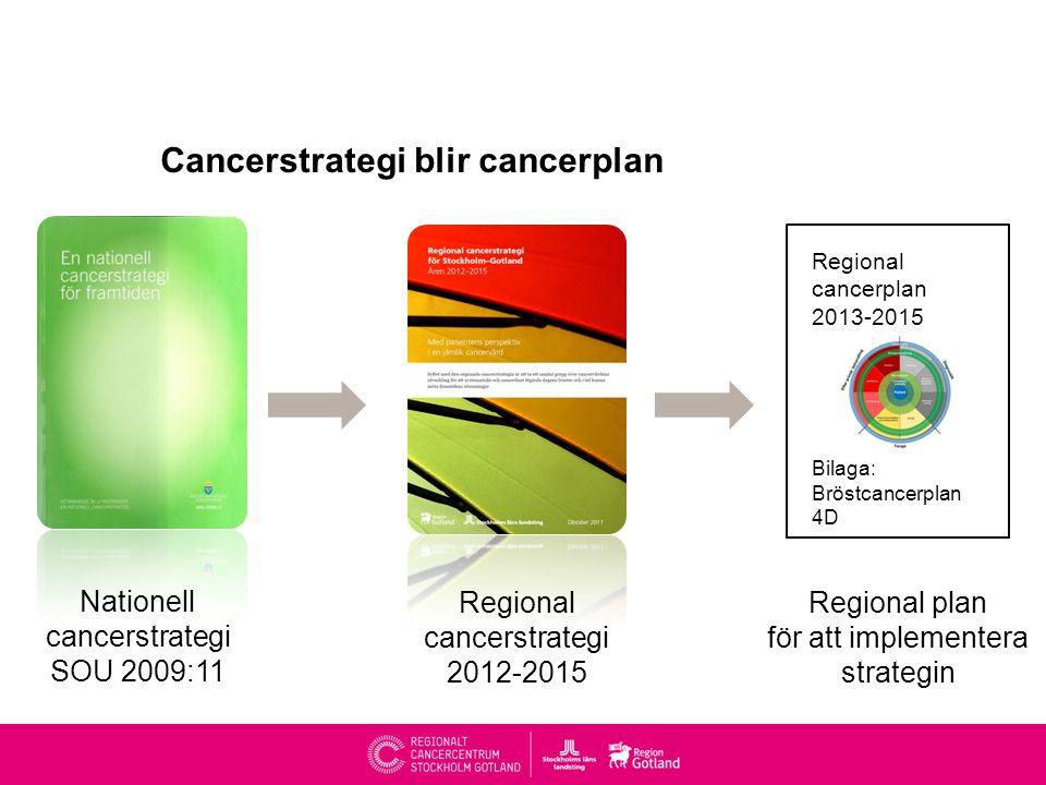 Cancerstrategi blir cancerplan Regional cancerplan 2013-2015 Bilaga: Bröstcancerplan 4D Nationell cancerstrategi SOU 2009:11 Regional cancerstrategi 2012-2015 Regional plan för att implementera strategin