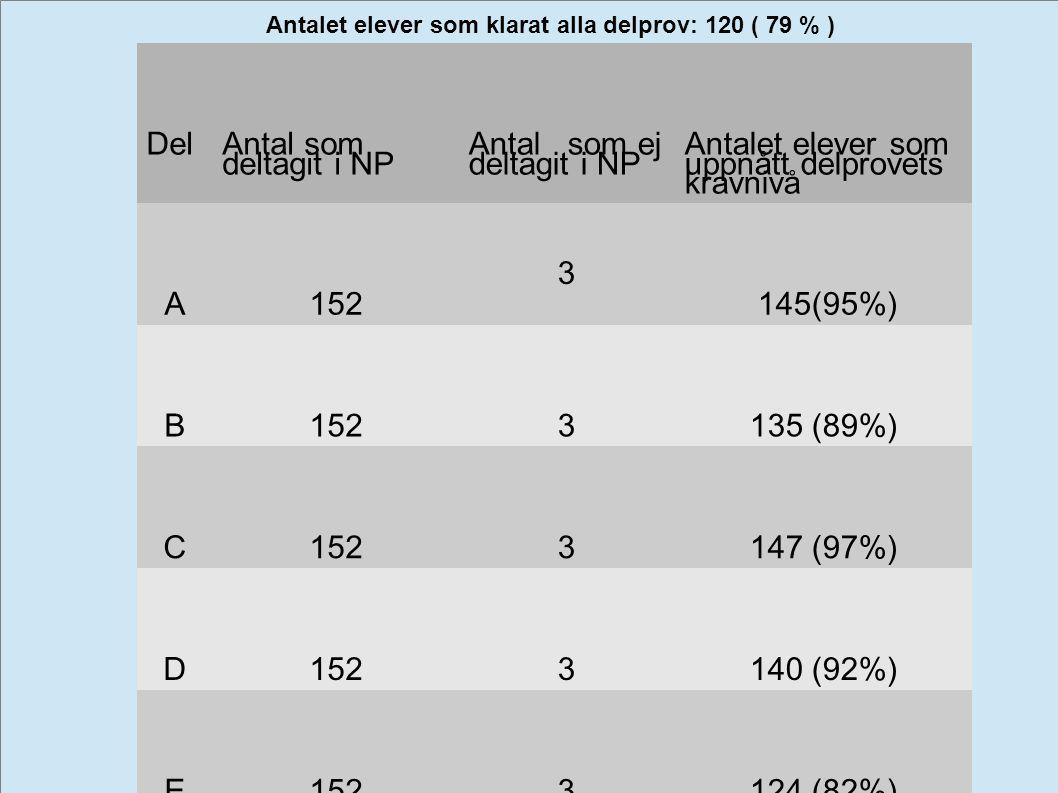 Del Antal som deltagit i NP Antal som ej deltagit i NP Antalet elever som uppnått delprovets kravnivå A152 3 145(95%) B1523135 (89%) C1523147 (97%) D1
