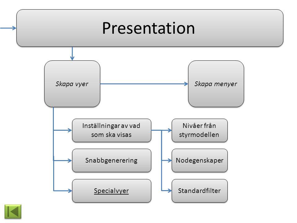 Presentation Skapa vyer Specialvyer Snabbgenerering Inställningar av vad som ska visas Skapa menyer Nivåer från styrmodellen Nodegenskaper Standardfil