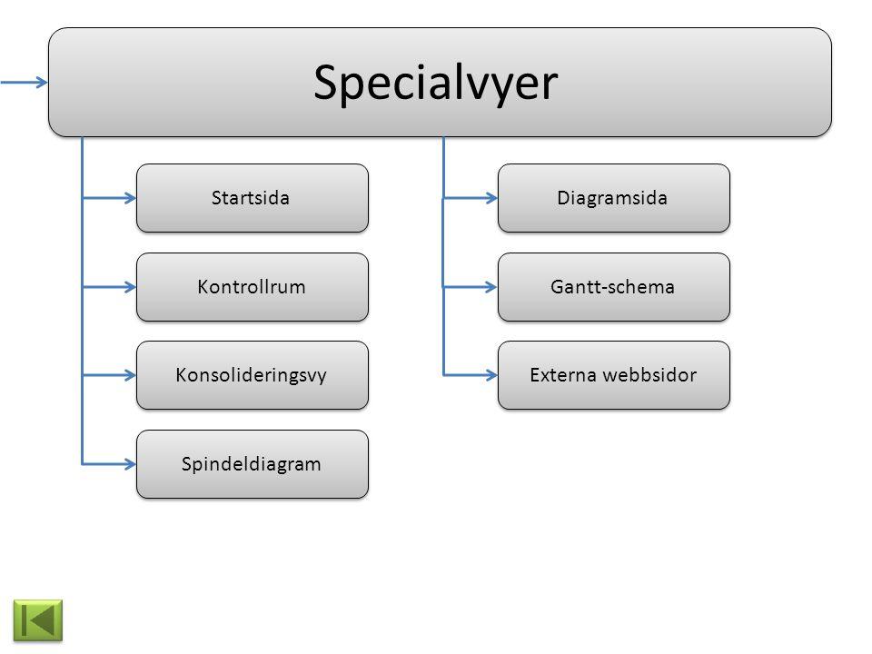 Specialvyer Startsida Externa webbsidor Gantt-schema Diagramsida Konsolideringsvy Kontrollrum Spindeldiagram