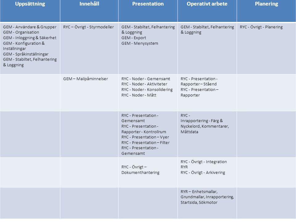 UppsättningInnehållPresentationOperativt arbetePlanering GEM - Användare & Grupper GEM - Organisation GEM - Inloggning & Säkerhet GEM - Konfiguration