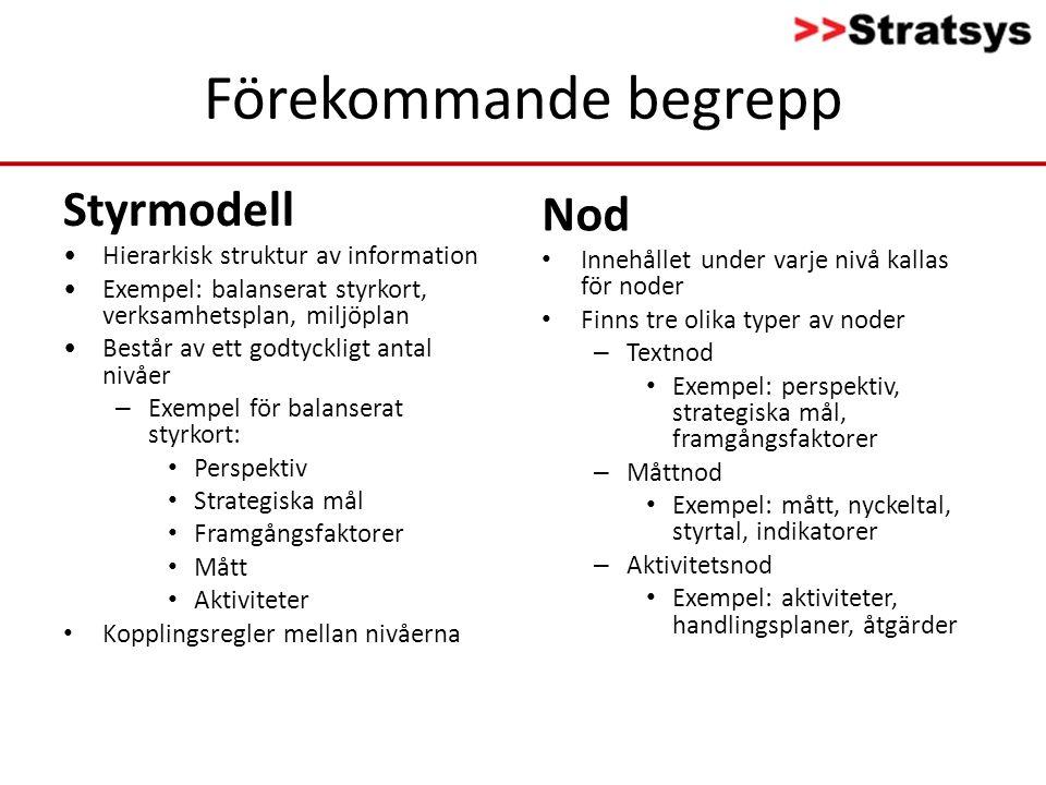 Förekommande begrepp Styrmodell •Hierarkisk struktur av information •Exempel: balanserat styrkort, verksamhetsplan, miljöplan •Består av ett godtyckli