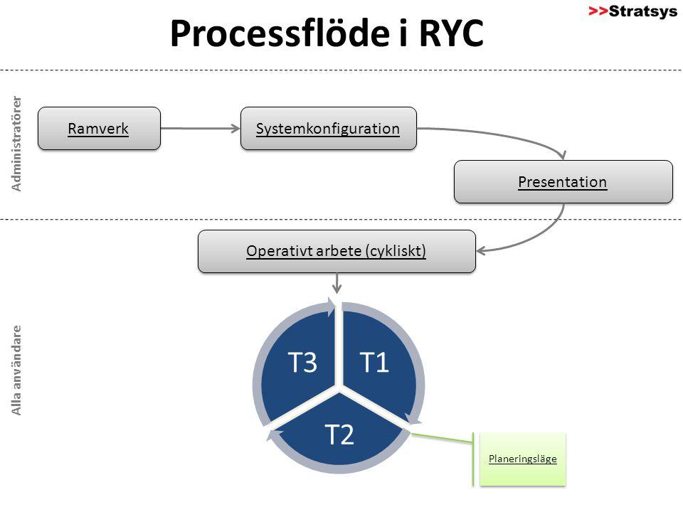 T1 T2 T3 Presentation Ramverk Systemkonfiguration Operativt arbete (cykliskt) Processflöde i RYC Administratörer Alla användare Planeringsläge