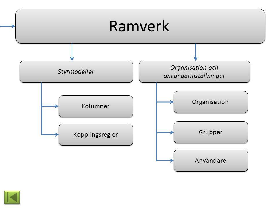 Ramverk Organisation och användarinställningar Organisation Grupper Användare Styrmodeller Kolumner Kopplingsregler