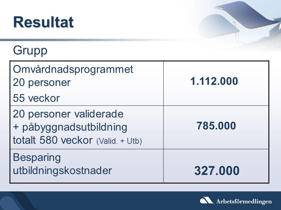 Resultat Grupp Omvårdnadsprogrammet 20 personer 55 veckor 1.112.000 20 personer validerade + påbyggnadsutbildning totalt 580 veckor (Valid. + Utb) 785