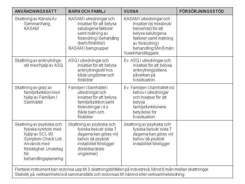 ANVÄNDNINGSSÄTTBARN OCH FAMILJVUXNAFÖRSÖRJNINGSSTÖD Skattning av Känsla Av Sammanhang, KASAM KASAM i utredningar och insatser för att belysa salutogena faktorer samt mätning av förändring i behandling (barn/föräldrar) KASAM i barngrupper KASAM i utredningar och insatser (ej missbruk/ beroende) för att belysa salutogena faktorer samt mätning av förändring i behandling.Min 6 mån.