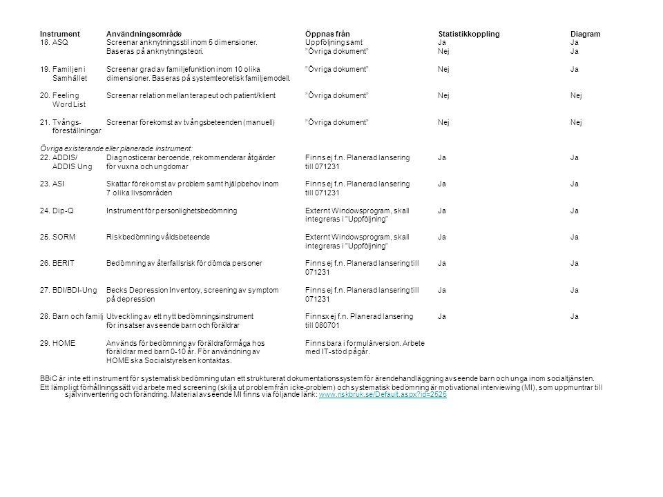 InstrumentAnvändningsområdeÖppnas frånStatistikkopplingDiagram 18.