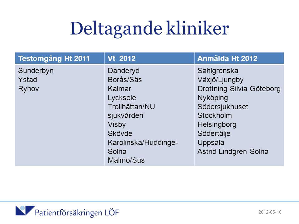 Deltagande kliniker Testomgång Ht 2011Vt 2012Anmälda Ht 2012 Sunderbyn Ystad Ryhov Danderyd Borås/Säs Kalmar Lycksele Trollhättan/NU sjukvården Visby