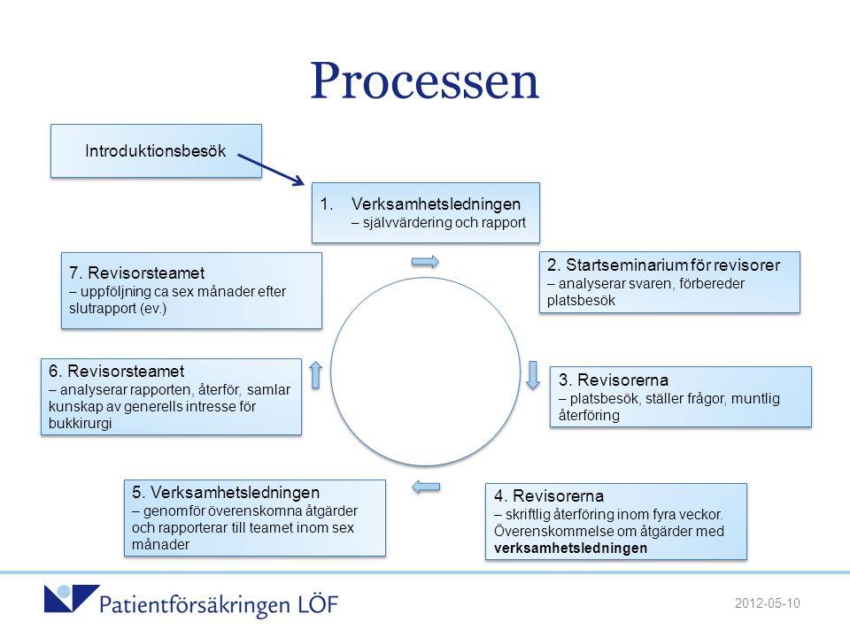 Introduktionsbesök Processen 1.Verksamhetsledningen – självvärdering och rapport 2. Startseminarium för revisorer – analyserar svaren, förbereder plat