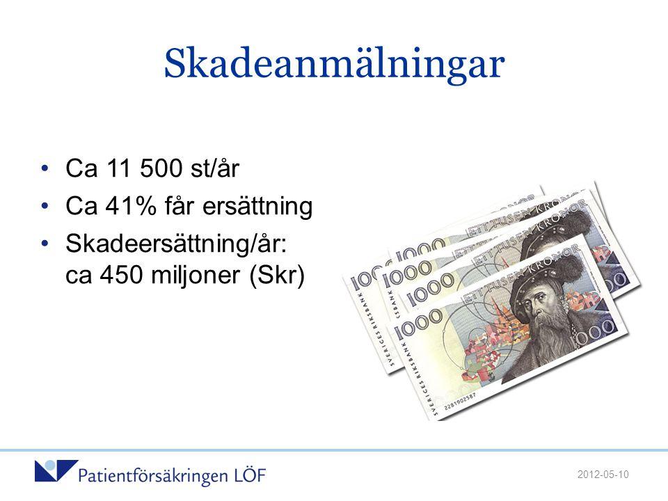Skadeanmälningar •Ca 11 500 st/år •Ca 41% får ersättning •Skadeersättning/år: ca 450 miljoner (Skr) 2012-05-10