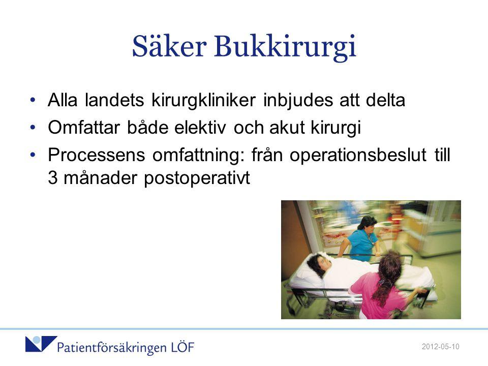 Säker Bukkirurgi •Alla landets kirurgkliniker inbjudes att delta •Omfattar både elektiv och akut kirurgi •Processens omfattning: från operationsbeslut