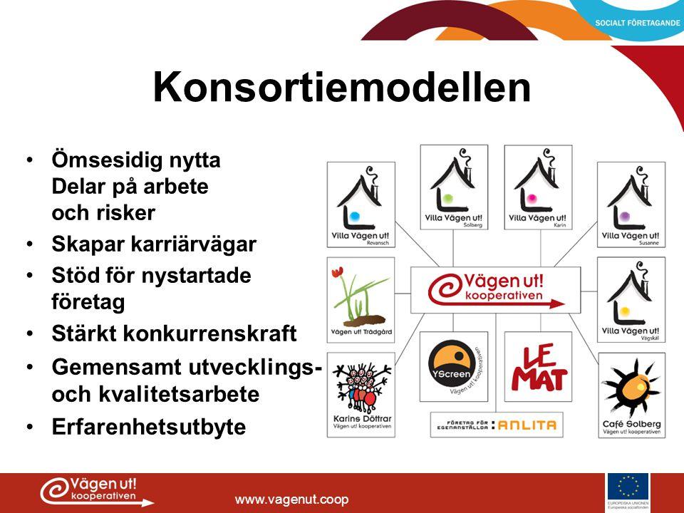 www.vagenut.coop Konsortiemodellen •Ömsesidig nytta Delar på arbete och risker •Skapar karriärvägar •Stöd för nystartade företag •Stärkt konkurrenskra