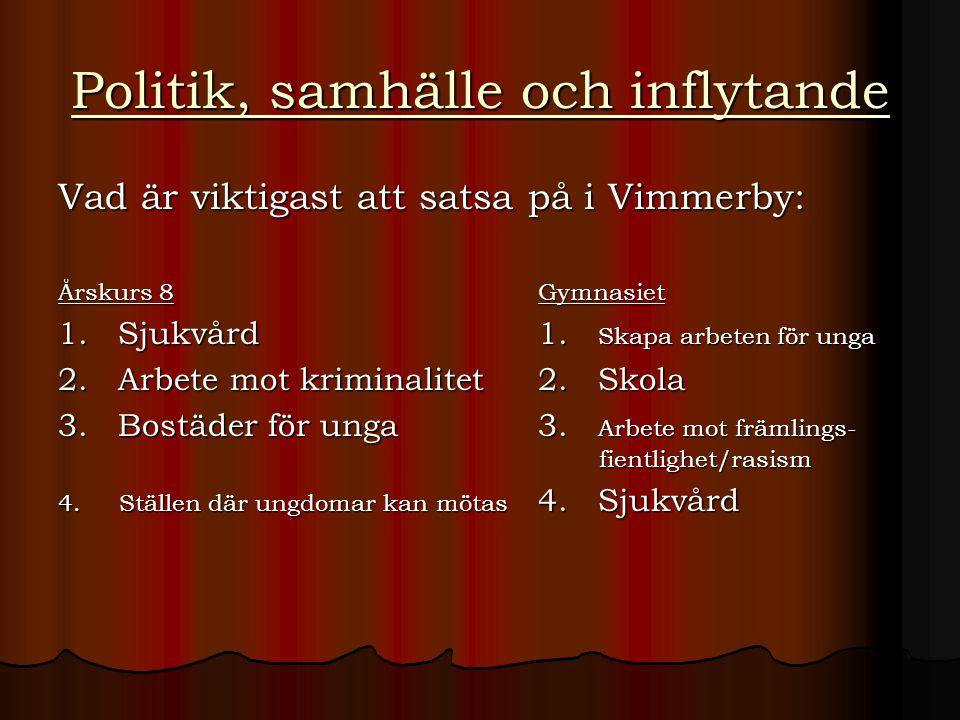 Politik, samhälle och inflytande Vad är viktigast att satsa på i Vimmerby: Årskurs 8Gymnasiet 1. Sjukvård1. Skapa arbeten för unga 2. Arbete mot krimi