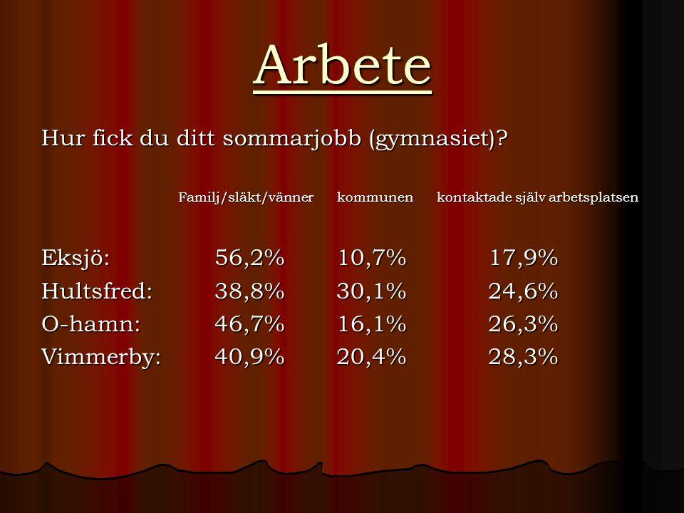 Arbete Hur fick du ditt sommarjobb (gymnasiet)? Familj/släkt/vänner kommunen kontaktade själv arbetsplatsen Eksjö: 56,2% 10,7% 17,9% Hultsfred: 38,8%