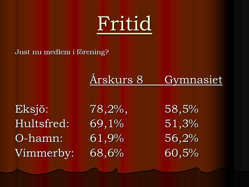 Fritid Just nu medlem i förening? Årskurs 8Gymnasiet Eksjö:78,2%, 58,5% Hultsfred: 69,1% 51,3% O-hamn: 61,9%56,2% Vimmerby: 68,6% 60,5%