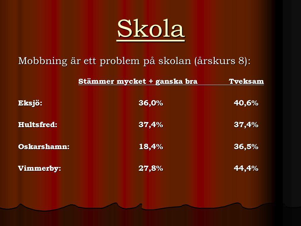 Skola Mobbning är ett problem på skolan (årskurs 8): Stämmer mycket + ganska braTveksam Eksjö:36,0% 40,6% Hultsfred:37,4% 37,4% Oskarshamn:18,4% 36,5% Vimmerby:27,8% 44,4%