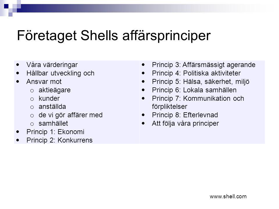 Företaget Shells affärsprinciper  Våra värderingar  Hållbar utveckling och  Ansvar mot o aktieägare o kunder o anställda o de vi gör affärer med o samhället  Princip 1: Ekonomi  Princip 2: Konkurrens  Princip 3: Affärsmässigt agerande  Princip 4: Politiska aktiviteter  Princip 5: Hälsa, säkerhet, miljö  Princip 6: Lokala samhällen  Princip 7: Kommunikation och förpliktelser  Princip 8: Efterlevnad  Att följa våra principer www.shell.com