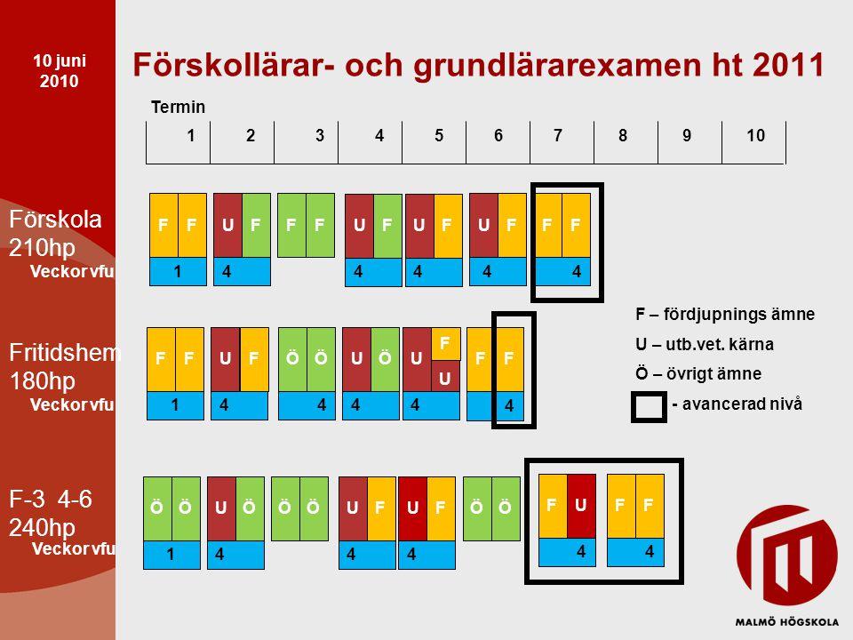 Förskollärar- och grundlärarexamen ht 2011 1 2 3 4 5 6 7 8 9 10 Termin Förskola 210hp Fritidshem 180hp 1 Vft FF HH HHHH U 4 44 FFUFFFF Veckor vfu F-3