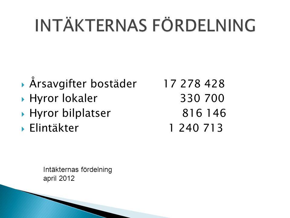  Årsavgifter bostäder 17 278 428  Hyror lokaler 330 700  Hyror bilplatser 816 146  Elintäkter 1 240 713 Intäkternas fördelning april 2012