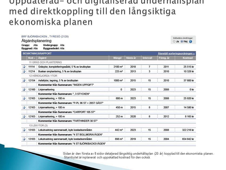 Sidan är den första av 8 sidor detaljerad långsiktig underhållsplan (20 år) kopplad till den ekonomiska planen.