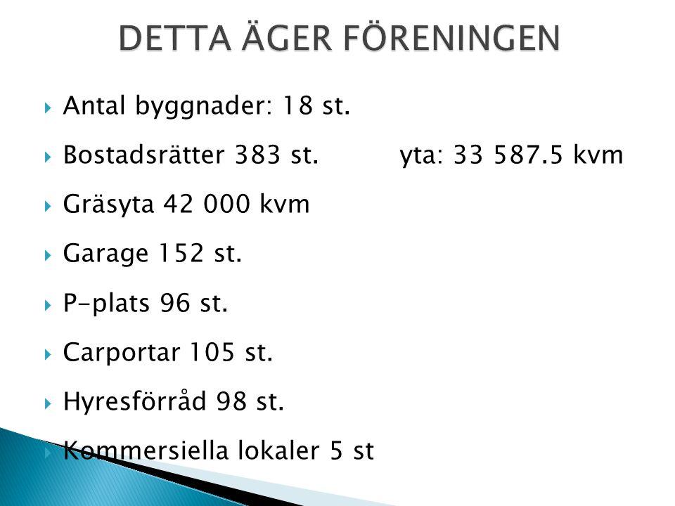  383 lägenheter, 152 garage, 96 bilplatser, 104 carports och 6 handikappcarports som hyrs ut till medlemmarna  2 tvättstugor, varav 1 stor tvättstuga med grovtvätt och 1 drop-in -tvättstuga med grovtvätt  2 grovsoprum  2 75:ans och 45:ans cykelrum  bastu, gym, övernattningsrum och gemensamhetslokal,  5 lokaler med hyresrätt.