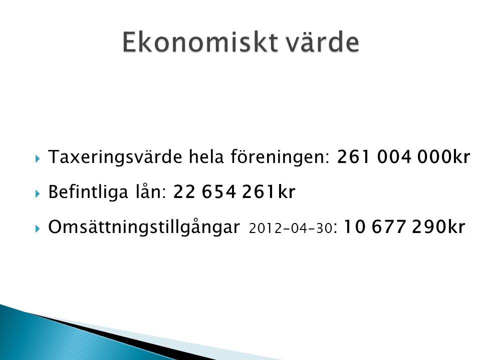  Taxeringsvärde hela föreningen: 261 004 000kr  Befintliga lån: 22 654 261kr  Omsättningstillgångar 2012-04-30 : 10 677 290kr