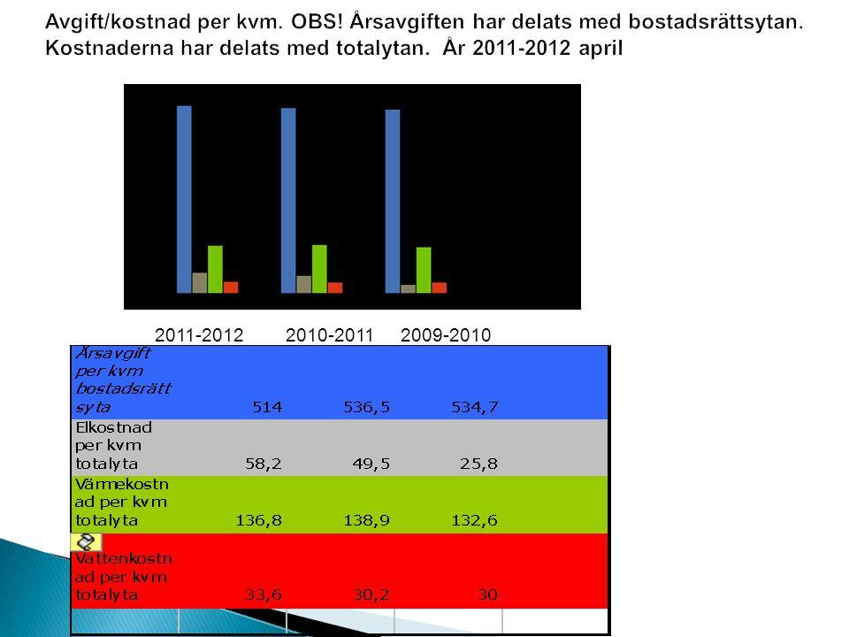  Jmf med Stockholm så har vi fortfarande ett attraktivt kostnadsläge även om priserna på våra lgh har stigit de sista åren.