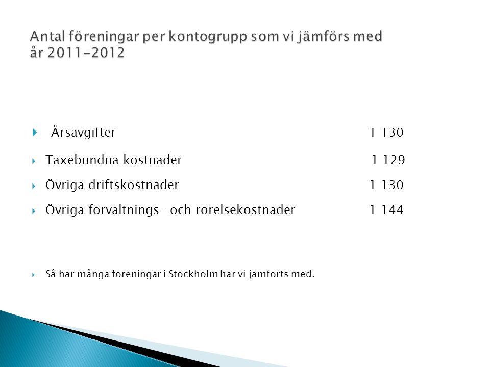  Årsavgifter 1 130  Taxebundna kostnader 1 129  Övriga driftskostnader 1 130  Övriga förvaltnings- och rörelsekostnader 1 144  Så här många föreningar i Stockholm har vi jämförts med.