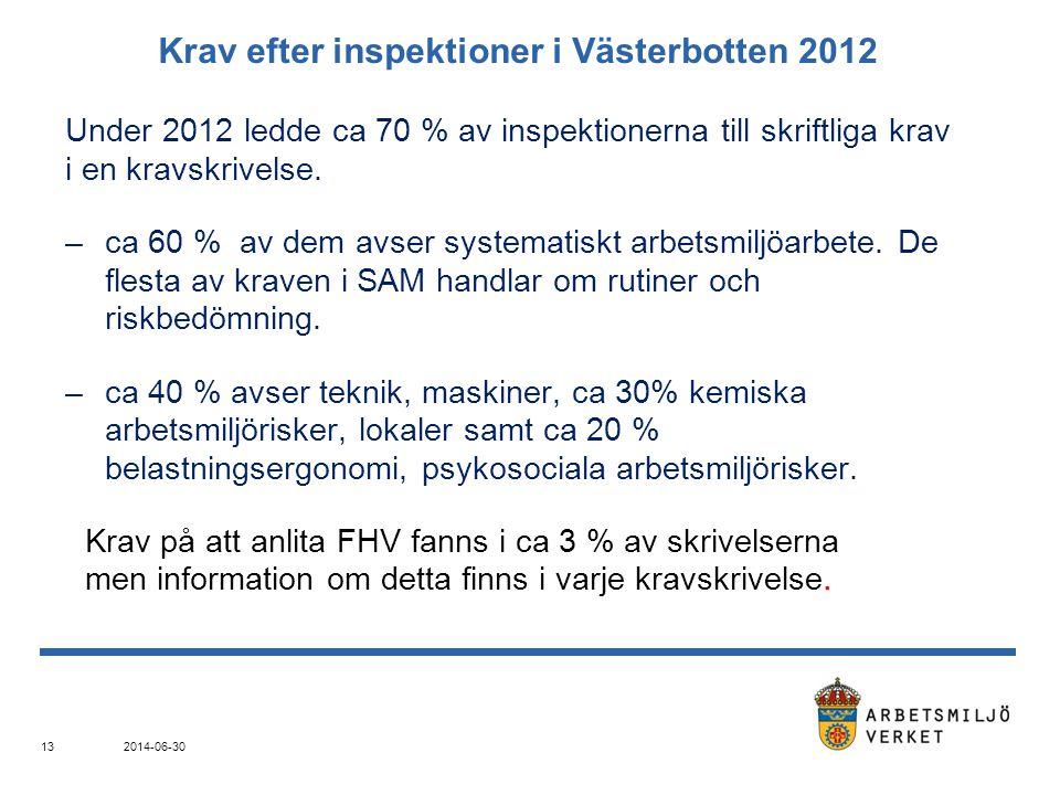 Krav efter inspektioner i Västerbotten 2012 Under 2012 ledde ca 70 % av inspektionerna till skriftliga krav i en kravskrivelse.