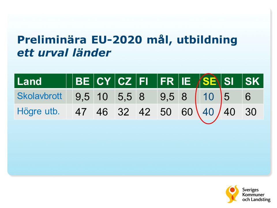 Preliminära EU-2020 mål, utbildning ett urval länder LandBECYCZFIFRIESESISK Skolavbrott 9,5105,589,581056 Högre utb.