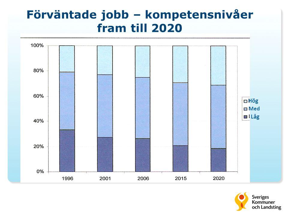 Förväntade jobb – kompetensnivåer fram till 2020 Hög Med Låg