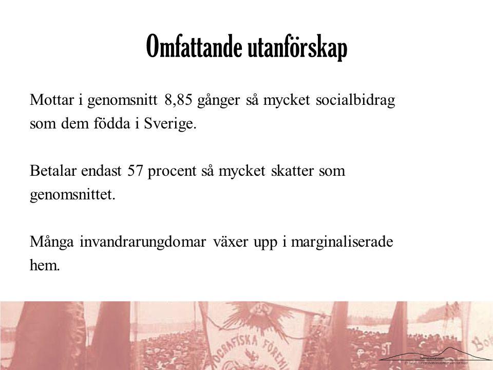 Omfattande utanförskap Mottar i genomsnitt 8,85 gånger så mycket socialbidrag som dem födda i Sverige. Betalar endast 57 procent så mycket skatter som