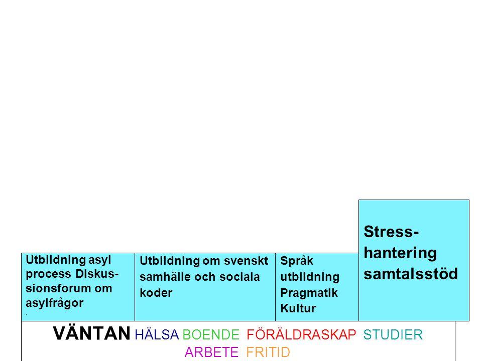 VÄNTAN HÄLSA BOENDE FÖRÄLDRASKAP STUDIER ARBETE FRITID Utbildning asyl process Diskus- sionsforum om asylfrågor. Utbildning om svenskt samhälle och so