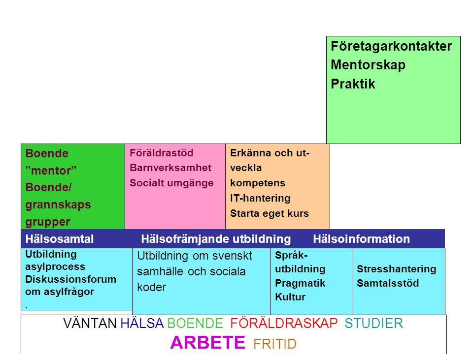 VÄNTAN HÄLSA BOENDE FÖRÄLDRASKAP STUDIER ARBETE FRITID Utbildning asylprocess Diskussionsforum om asylfrågor. Utbildning om svenskt samhälle och socia