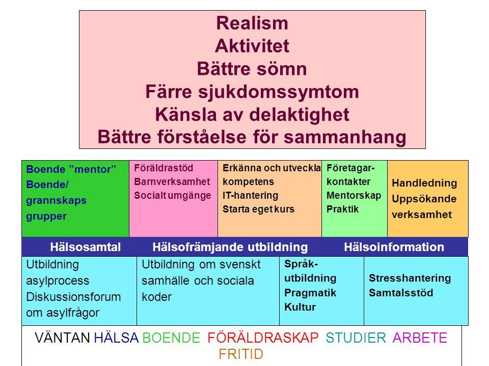 VÄNTAN HÄLSA BOENDE FÖRÄLDRASKAP STUDIER ARBETE FRITID Utbildning asylprocess Diskussionsforum om asylfrågor Utbildning om svenskt samhälle och social