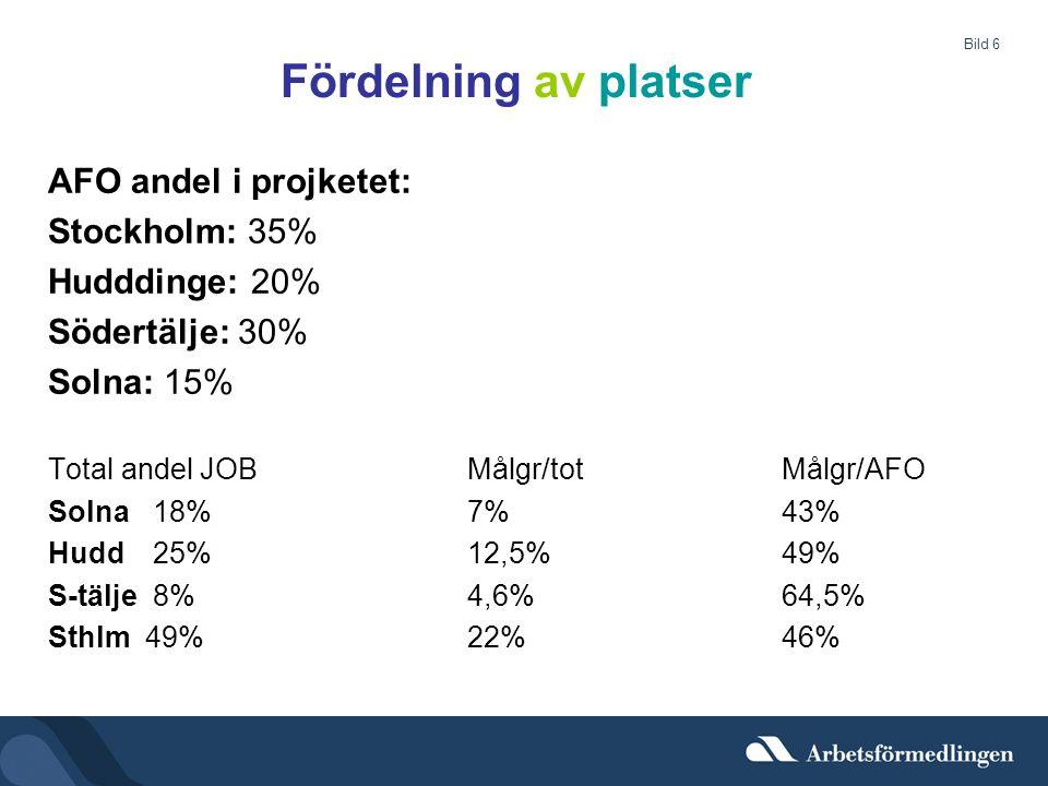 Bild 6 Fördelning av platser AFO andel i projketet: Stockholm: 35% Hudddinge: 20% Södertälje: 30% Solna: 15% Total andel JOBMålgr/totMålgr/AFO Solna 1