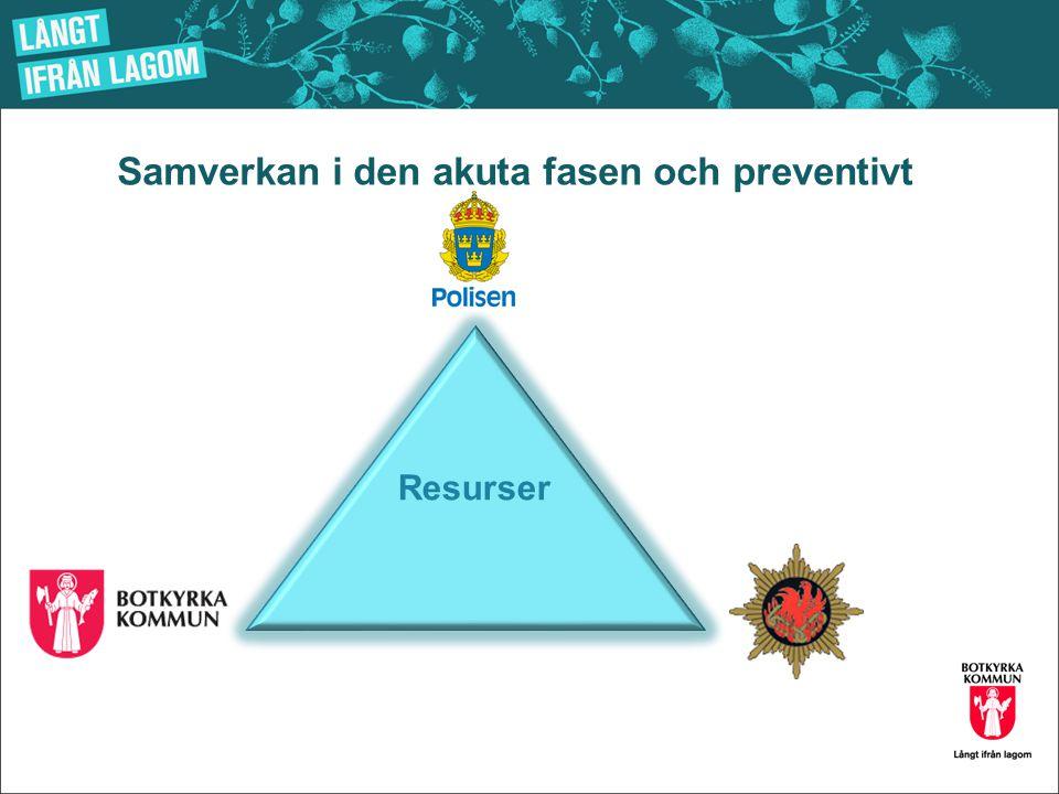 Samverkan i den akuta fasen och preventivt Resurser