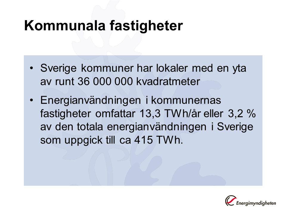 Kommunala fastigheter •Sverige kommuner har lokaler med en yta av runt 36 000 000 kvadratmeter •Energianvändningen i kommunernas fastigheter omfattar 13,3 TWh/år eller 3,2 % av den totala energianvändningen i Sverige som uppgick till ca 415 TWh.