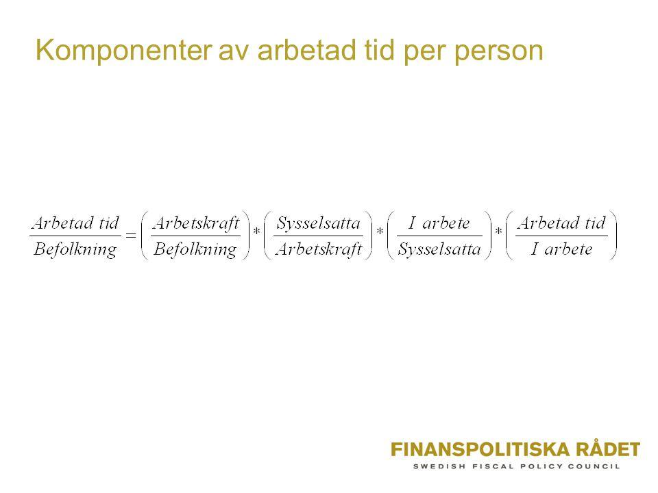 Komponenter av arbetad tid per person