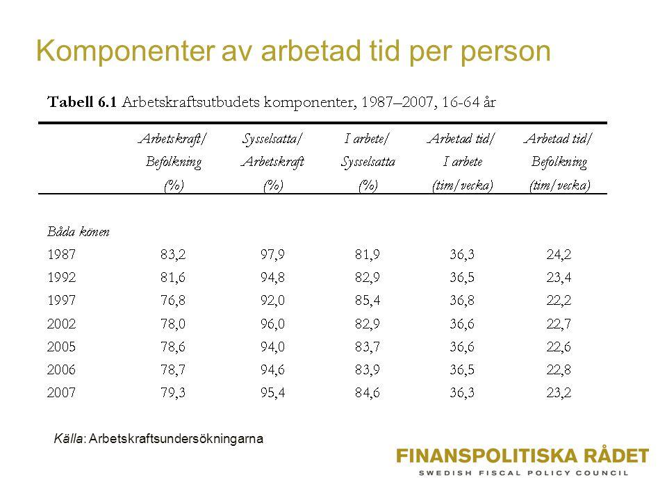 Utveckling för prioriterade grupper •Ungdomar, äldre, lågutbildade, utrikes födda 1.Utveckling av samtliga komponenter 2.Relativt den genomsnittliga utvecklingen i befolkningen 3.Jämförelse mellan 1999-2001 och 2005-2007 Positiv siffra = denna konjunktur relativt bättre än förra för gruppen