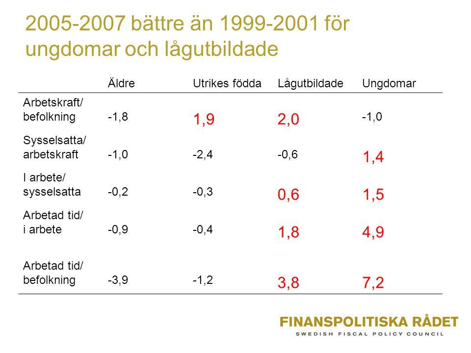 2005-2007 bättre än 1999-2001 för ungdomar och lågutbildade ÄldreUtrikes föddaLågutbildadeUngdomar Arbetskraft/ befolkning-1,8 1,92,0 -1,0 Sysselsatta/ arbetskraft-1,0-2,4-0,6 1,4 I arbete/ sysselsatta-0,2-0,3 0,61,5 Arbetad tid/ i arbete-0,9-0,4 1,84,9 Arbetad tid/ befolkning-3,9-1,2 3,87,2